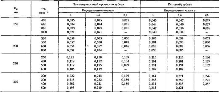 Конструкции конических редукторов