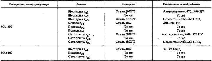 Мотор-редукторы планетарные вертикальные трехступенчатые типа MP3