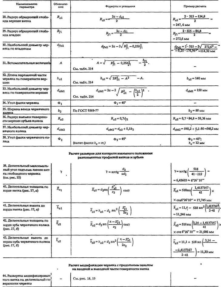 Основные параметры глобоидных передач