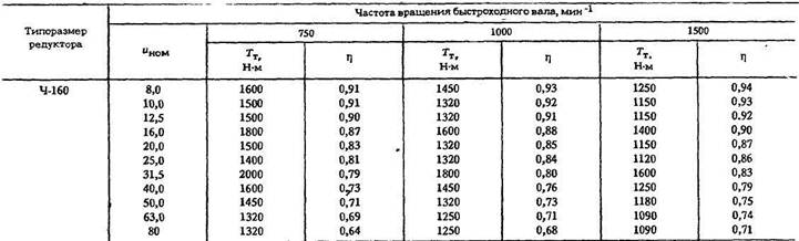 Редукторы червячные одноступенчатые с разъемным корпусом