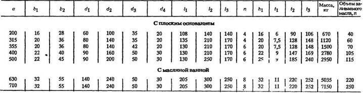 Редукторы глобоидные с боковым расположением червяка