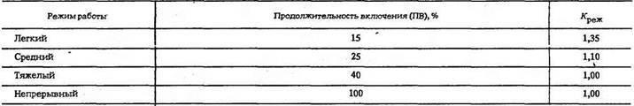 Редукторы планетарного типа П02