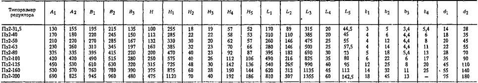 Редукторы планетарные зубчатые двухступенчатые типа Пз2