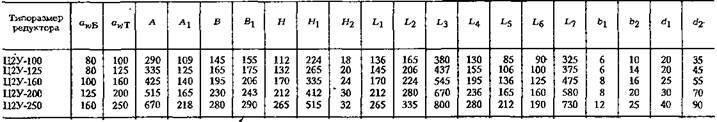 Редукторы цилиндрические двухступенчатые горизонтальные типа Н2У