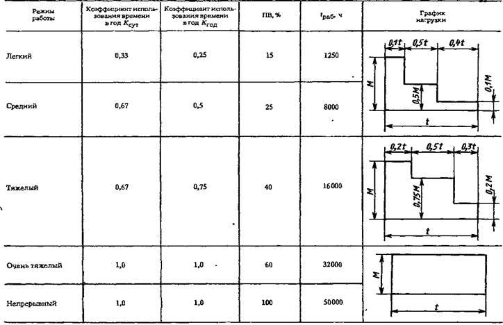 Редукторы цилиндрические двухступенчатые специальные