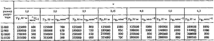 Редукторы цилиндрические одноступенчатые типа Ц