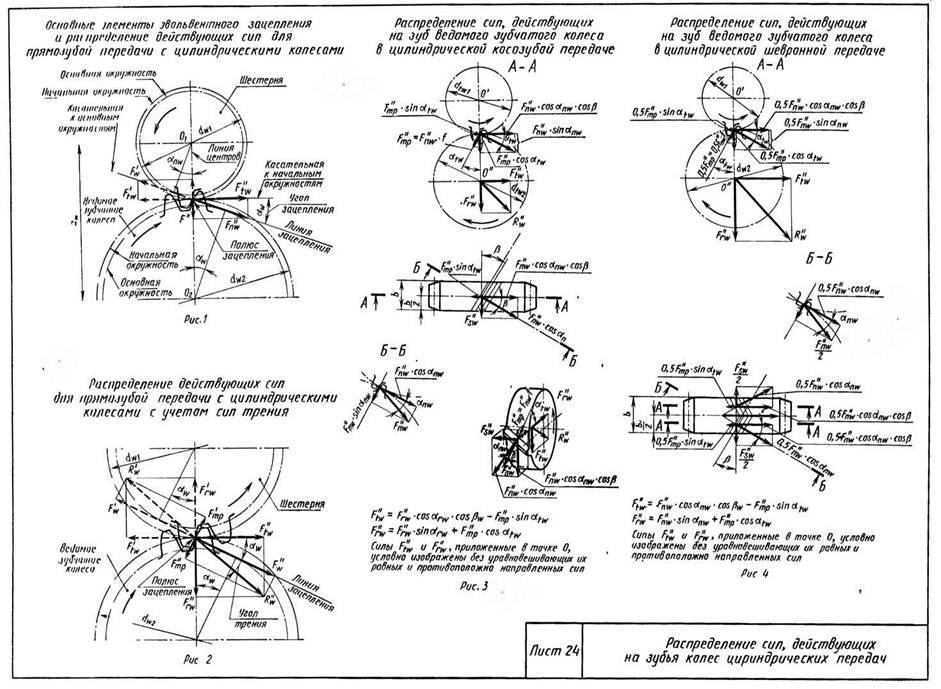 Цилиндрические передачи