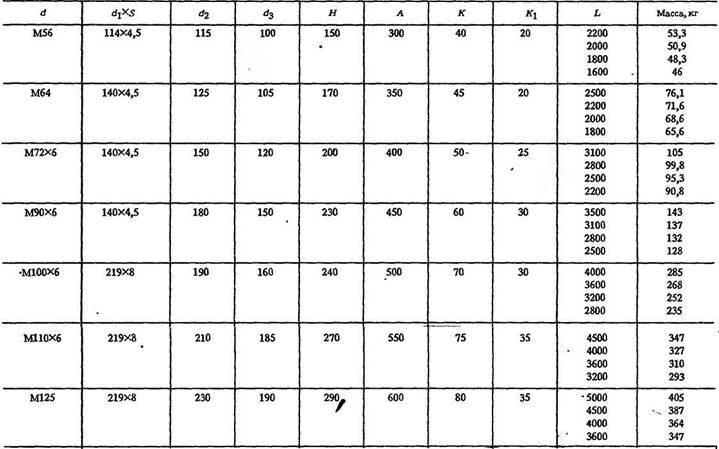 Установка редукторов на плиты и фундаменты