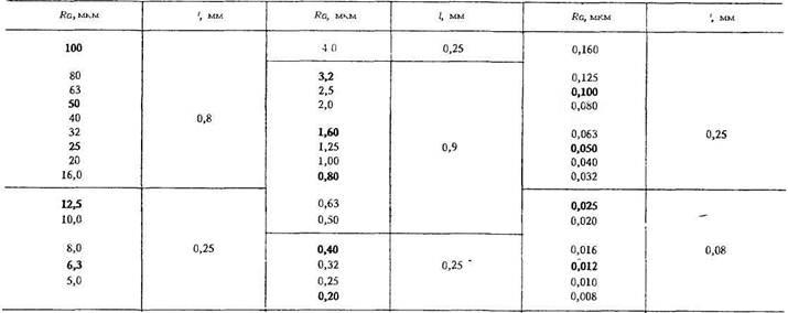 Механическая обработка деталей редукторов