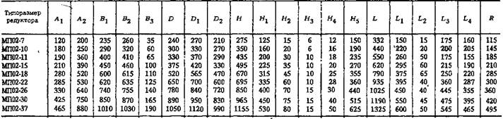 Мотор-редукторы планетарные типа МП02
