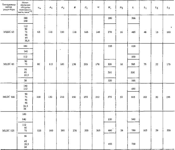 Мотор-редукторы цилиндрические двухступенчатые соосные типа МЦ2С