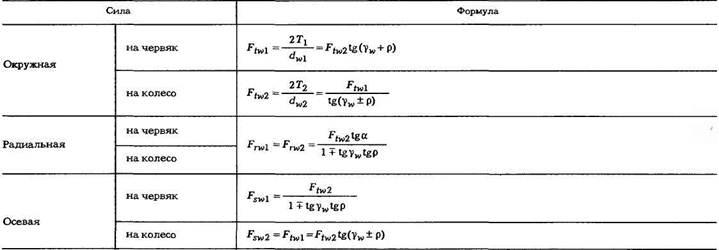 Определение нагрузок на валы и опоры от соединительных муфт