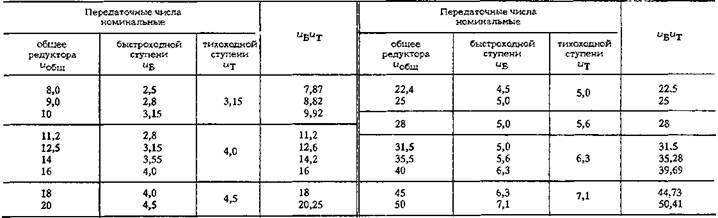 Основные параметры редукторов с цилиндрическими зубчатыми колесами