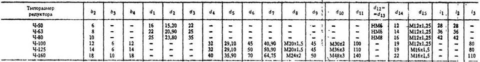Редукторы червячные одноступенчатые типа 2Ч