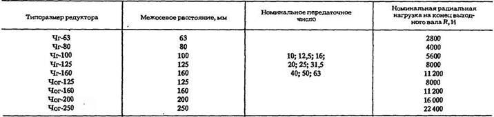 Редукторы глобоидные типа Чг
