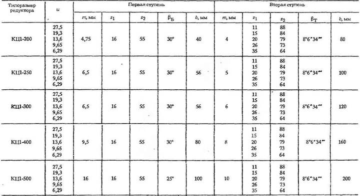 Редукторы коническо-цилиндрические трехступенчатые