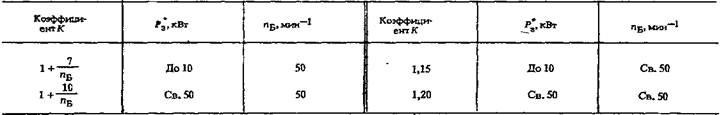 Редукторы планетарные типа ПР