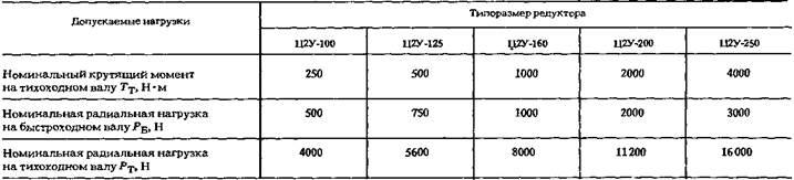 Редукторы цилиндрические двухступенчатые горизонтальные типа Ц2У-Н
