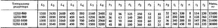 Редукторы цилиндрические двухступенчатые типа Ц2Ш