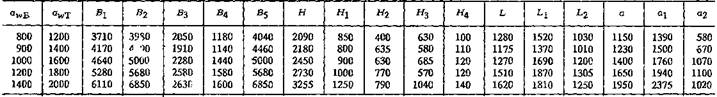Редукторы цилиндрические двухступенчатые с усиленным корпусом