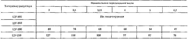 Редукторы цилиндрические одноступенчатые горизонтальные типа ЦУ