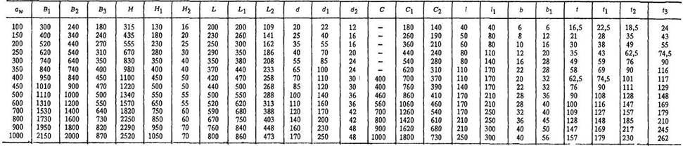 Редукторы цилиндрические одноступенчатые широкого типа усиленной конструкции