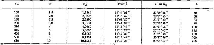 Редукторы цилиндрические одноступенчатые типа РЦО*