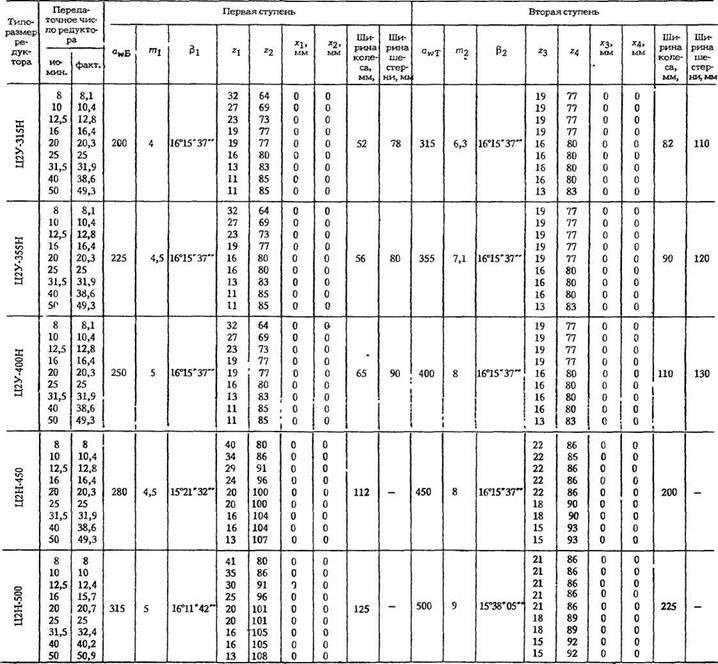 Редукторы цилиндрические трехступенчатые горизонтальные типа ЦЗУ