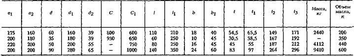 Редукторы цилиндрические трехступенчатые с масляной ванной