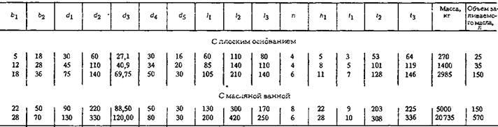 Редукторы цилиндро-червячные глобоидные